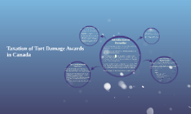 Taxation of Damage Awards