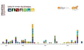 Linha do Tempo das Entregas - Projetos Estruturadores 2017-2020