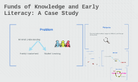 Funds of Knowledge and Early Literacy: A Case Study