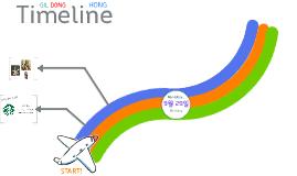 HONG GIL DONG TIMELINE
