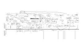 Mapa conceptual de integración