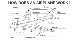 Alex's SML on How Airplanes Work