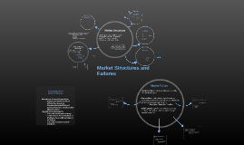 Copy of Copy of Market Structures and Market Failures