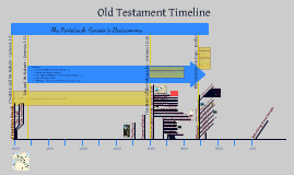 Old Testament Timeline by Joshua Walters