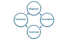 Model for Information Needs Diagnosis