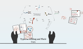 Copy of Types of Writing and Their Uses