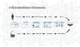 e-Kereskedelem folyamata