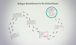 Refugee Resettlement: USA