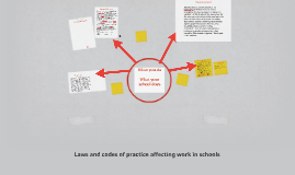 Laws and Codes of Practice affecting work in schools