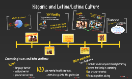 Copy of Hispanic and Latino/Latina Culture