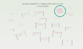 Copy of Copy of Joseph Campbell's 17 Stages of the Hero's Cycle or Monomyth