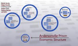 Andersonville Prison Market Structure