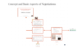 Concept and Basic Aspects of Negotiations