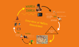 Copy of Overview of Native Americans