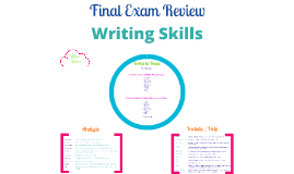 Copy of FINAL EXAM REVIEW: Writing Skills