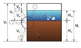 Geomechanics4 - Phase Relations