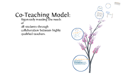 Copy of Co-Teaching Model