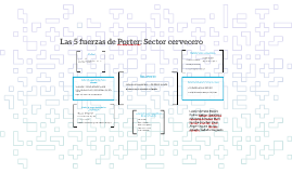 Copy of Las 5 fuerzas de Porter: Sector cervecero