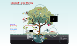structural family therapy 191846 Psychodynamic therapy, structural family therapy is discussed as a separate modality experiential family therapy, developed by virginia satir (satir, et al 1991) and carl whitaker (whitaker & bumberry 1988), is a traditional insight oriented theory which can be loosely.