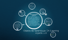 Objetos de Aprendizaje; OA (Learning objects; LO)