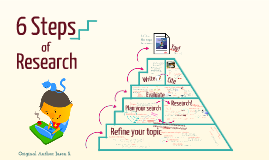 6 Steps of Research (Copy)