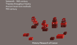 History/Research of Cancer