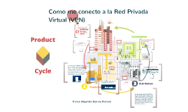 Cómo me conecto a la Red Privada Virtual (VPN)?
