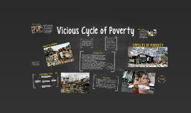 Copy of Vicious Cycle of Poverty