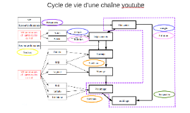 Cycle de vie d'un chaînte youtube