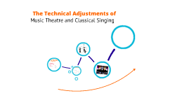 VS MT vs Classical