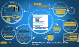 MAGNITUDES Y UNIDADES RADIOLOGICAS