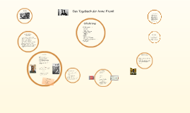 Copy of Das Tagebuch der Anne Frank