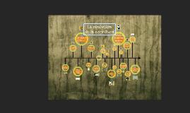Copy of Línea del tiempo. Historia de la escritura.