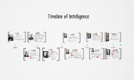 Copy of Timeline of Intelligence