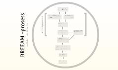 Breeam-prosess