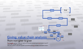 Giving: value chain analysis
