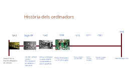 Història del ordinadors