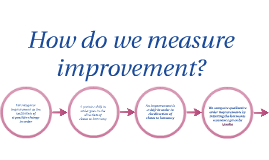 How Do We Measure Improvement?