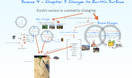 Mrs. Powell's Sci 4-9 Changes to Earth's Surface