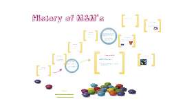 Copy of History of M&M's