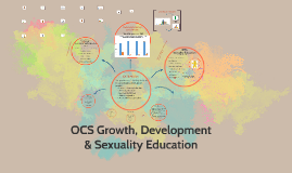 Board: Growth, Development & Sexuality Education