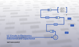 LC Circuits in Electronics: Inductance and Capacitance