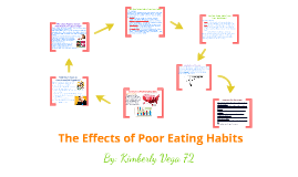 Copy of Copy of The Effects of Poor Eating Habits