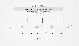 SMB SPC Engagement Flow