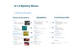 8.1.4 Mystery Illness