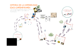 Copy of HISTORIA DE LA CONTABILIDAD        (EDAD CONTEMPORÁNEA)