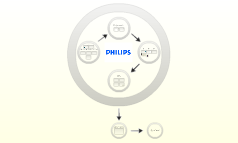 Philips Marketing Presentation