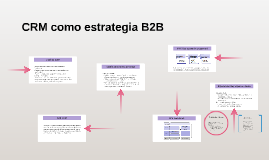 Copy of CRM como estrategia B2B