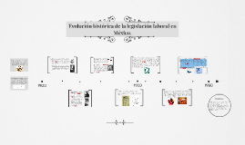 Copy of Evolucion historica de la legislacion laboral en Mexico.
