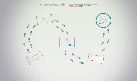 Copy of 'An Inspector Calls' - Analysing Structure